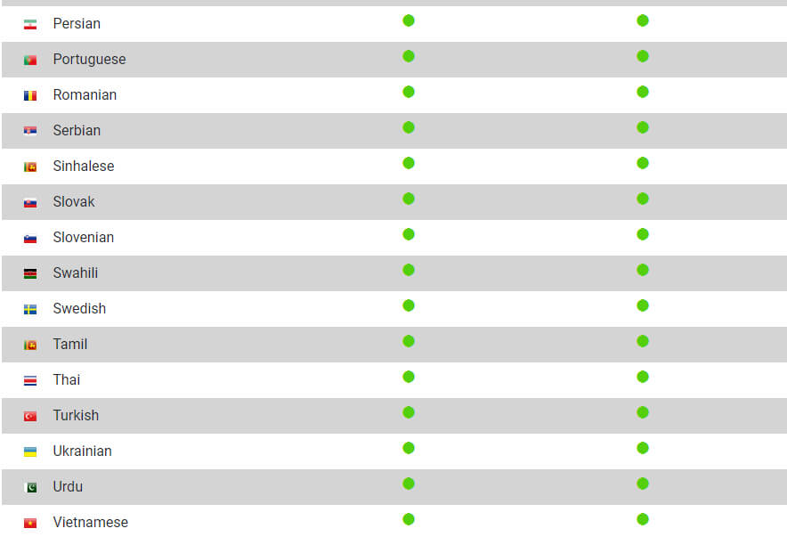 Danh sách ngôn ngữ tłumacz elektroniczny vasco
