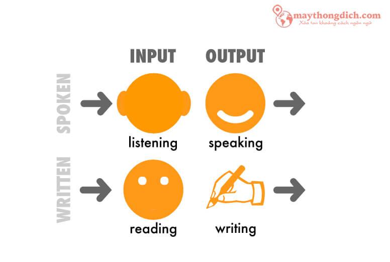 Các kỹ năng học tiếng Anh cơ bản