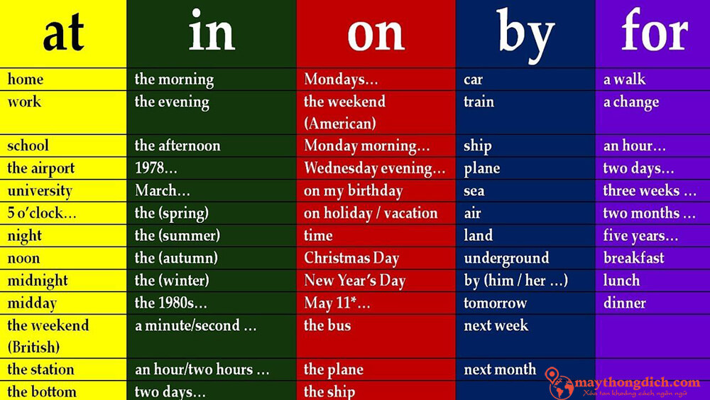 Bảng từ loại giới từ trong tiếng Anh